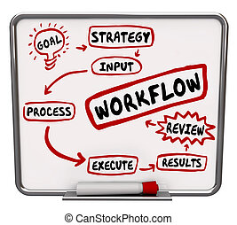 workflow, proces, system, diagram, plan, słówko, ...