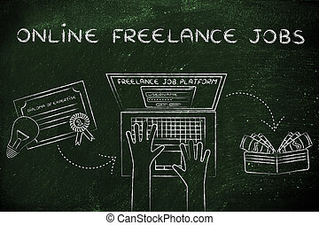 working online with laptop next to a diploma & cash, with text Online Freelance Jobs