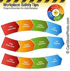 workplace, biztonság, meglegyintés, ruhanemű, to remember, diagram