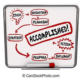 wort, idee, strategie, diagramm, vollendet, plan, aktiv,...