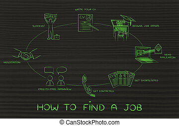 write a cv, apply, interview, negotiation, hired: find a job
