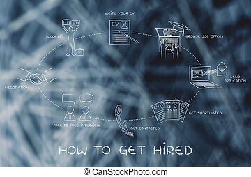 write a cv, apply, interview, negotiation, success: how to get hired