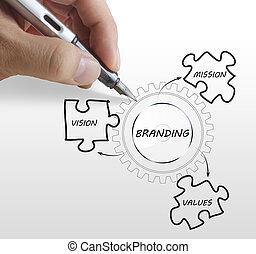 writing brand concept