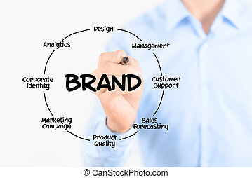 Writing brand diagram concept - Businessman with marker...