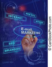 E- mail marketing - writing words E- mail marketing on...