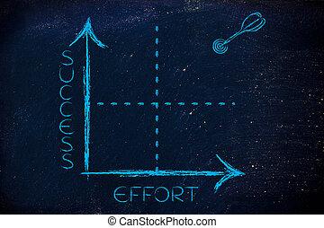 wykres, wysiłek, tarcza, powodzenie, strzałka