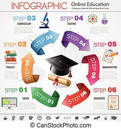 wykształcenie, online