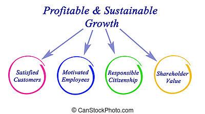 wzrost, profitable&sustainable