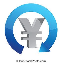 yen, moneda, concepto, ciclo
