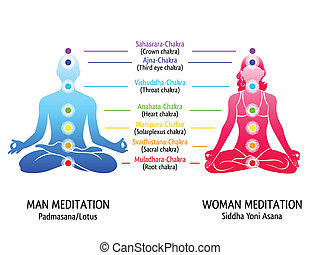 Yoga chakras diagram - Meditation position for man and woman...