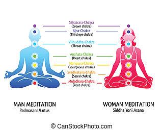 Yoga chakras diagram - Meditation position for man and woman...
