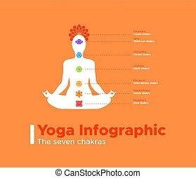 Yoga infographic of the seven meditation chakras