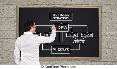 man drawing business plan