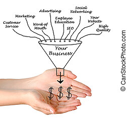 Your business funnel