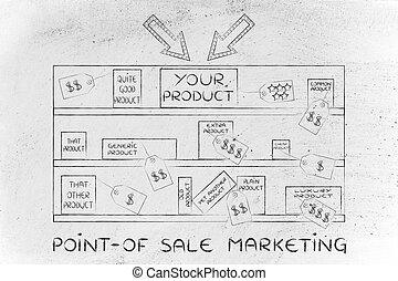 your product on store shelf among competitors, with text Point-of-sale mktg