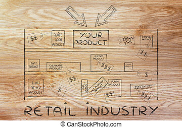 your product on store shelf among competitors, with text Retail industry
