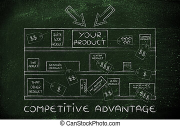 your product on store shelf among competitros, with text Competitive advantage
