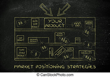 your product on store shelf among competitors, with text Market Positioning Strategies