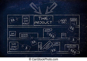 your product on store shelves with giant arrows surrounded by competitors