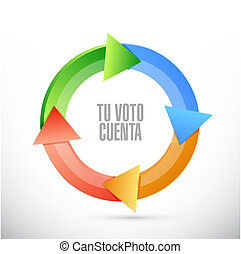 your vote counts in Spanish Cycle color message concept