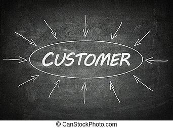 zákazník, tabule