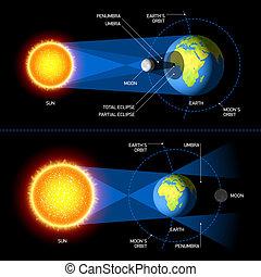 zaćmienia, księżycowy, słoneczny