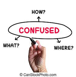zażenowany, diagram, środki, dont, wiedzieć, i, zakłopotany