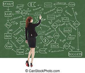 zaciągnąć, kobieta handlowa, tablica, schemat przepływu