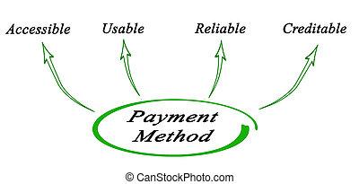 Paypal Zahlung Annehmen