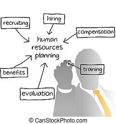 zakelijk, hr, het regelen, plan, menselijke hulpbronnen