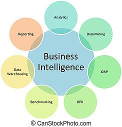 zakelijk, intelligentie, management, diagram