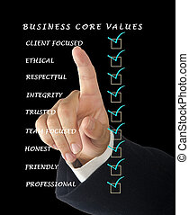 zakelijk, kern, waarden