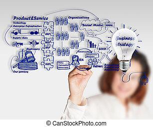 zakelijk, proces, businesswoman, idee, hand, plank, tekening
