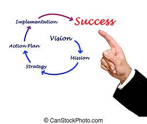 zakelijk, succes