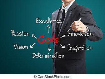 zakenmens , schrijvende , doelen, concept