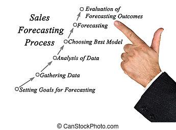 zbyt, diagram, prognozowanie, proces
