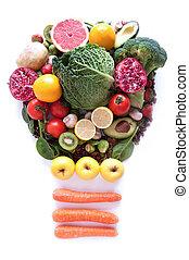 zdrowe jadło, pojęcia