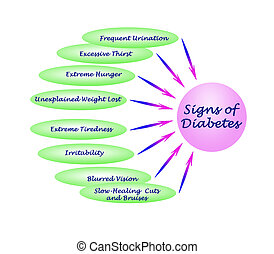 zeichen, von, zuckerkrankheit