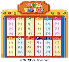 Tische, design, tabelle, zeiten. Tische, design, tabelle, abbildung ...