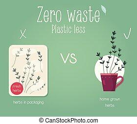 Zero waste concept poster. Eco education - Zero waste...
