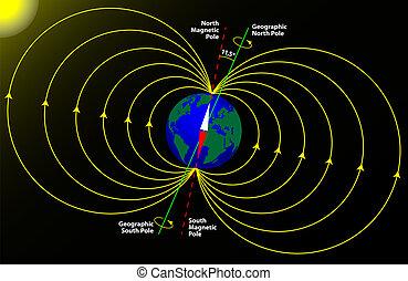 ziemia, magnetyczny słup, geograficzny