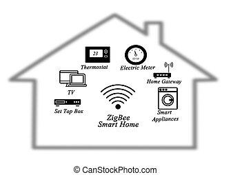 zigbee, 聪明, 家