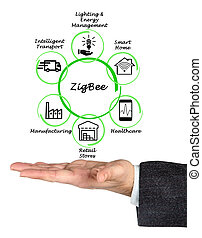 zigbee, aplicações