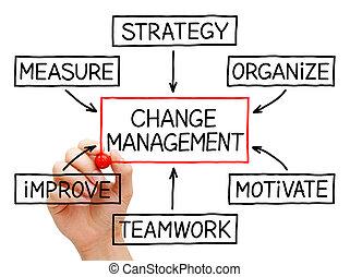 zmiana, kierownictwo, schemat przepływu