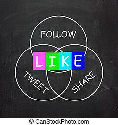 zoals, communicatie, tweet, sociaal, aandeel, media, volgen