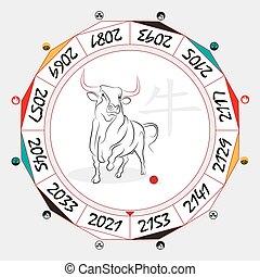 zodiaque, chinois, bœuf