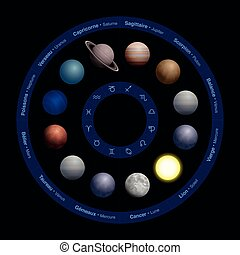 zodiaque, planètes, francais, noms, astrologie