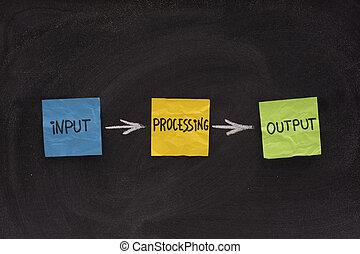 zpracování, -, systém, produkt, vstup, software