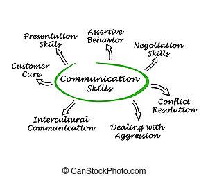 zręczności, komunikacja