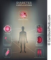 zuckerkrankheit, betroffen, organe